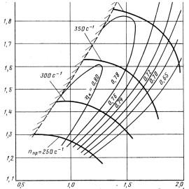 Параметры компрессора